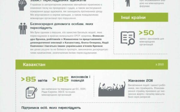 Наша діяльність в цифрах – нова інфографіка Фундації «Відкритий Діалог»