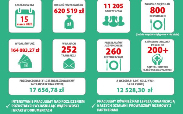 #PosiłekDlaLekarza – звіт про поточну діяльність (02.04.2020)